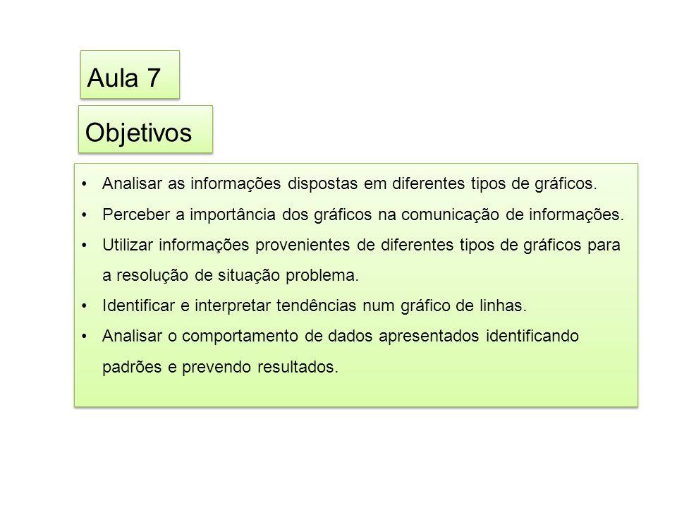 Aula 7 Objetivos. Analisar as informações dispostas em diferentes tipos de gráficos.