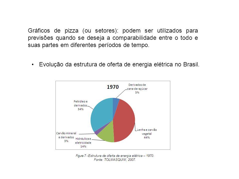 Gráficos de pizza (ou setores): podem ser utilizados para previsões quando se deseja a comparabilidade entre o todo e suas partes em diferentes períodos de tempo.