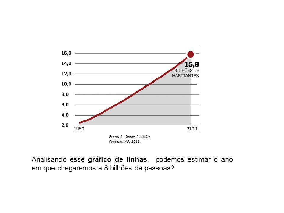 Figura 1 - Somos 7 bilhões. Fonte: MING, 2011.