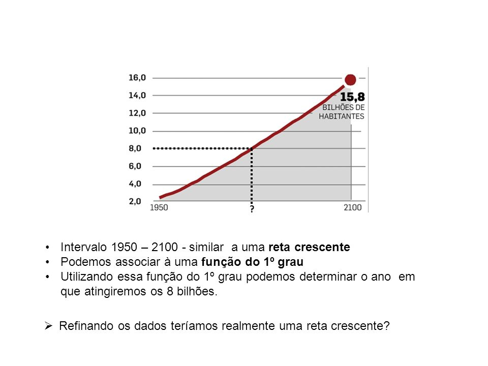 Intervalo 1950 – 2100 - similar a uma reta crescente