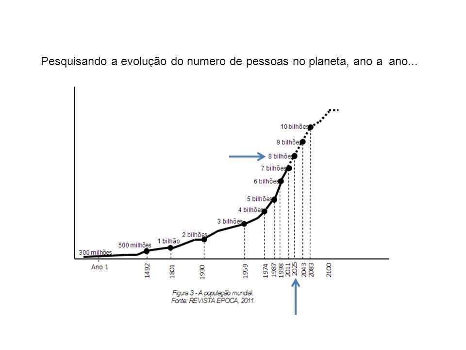 Pesquisando a evolução do numero de pessoas no planeta, ano a ano...