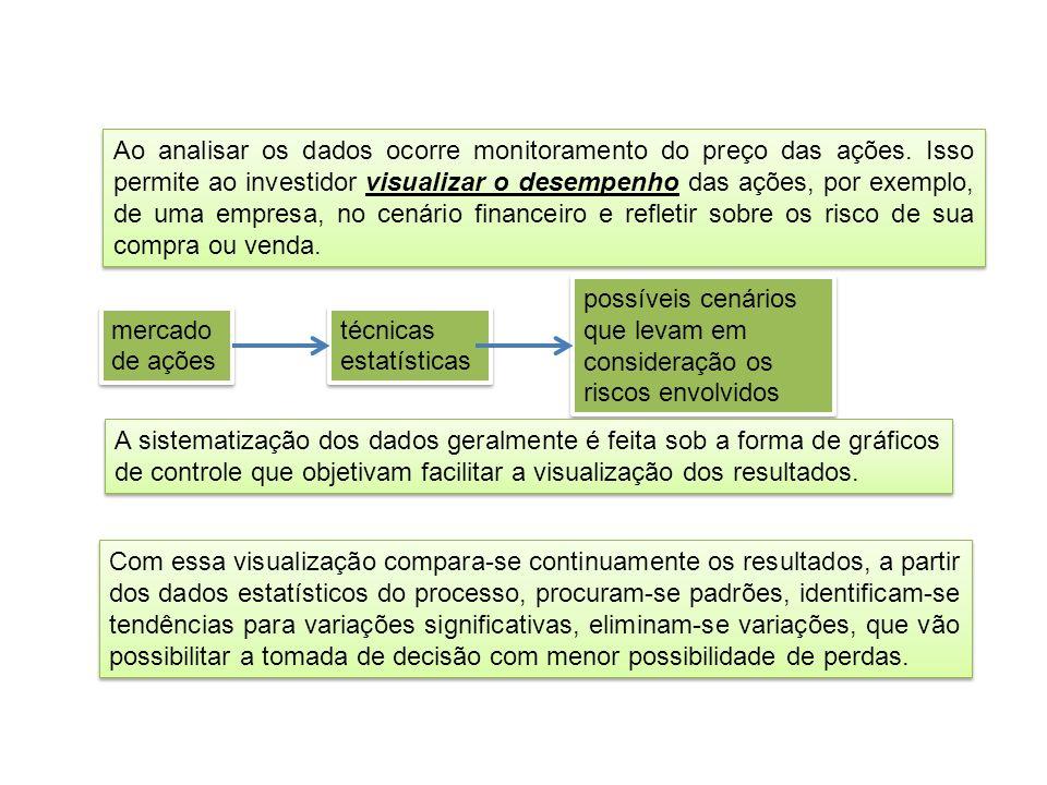 Ao analisar os dados ocorre monitoramento do preço das ações