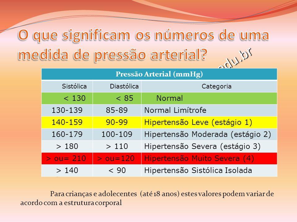 Pressão Arterial (mmHg)