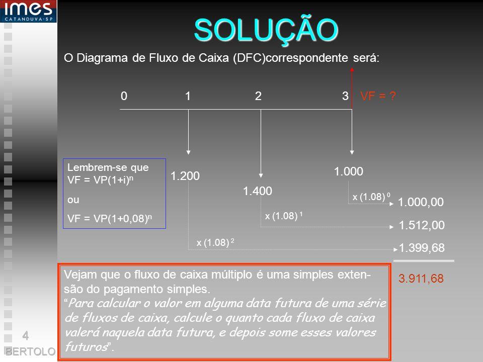 SOLUÇÃO O Diagrama de Fluxo de Caixa (DFC)correspondente será: 0 1 2 3