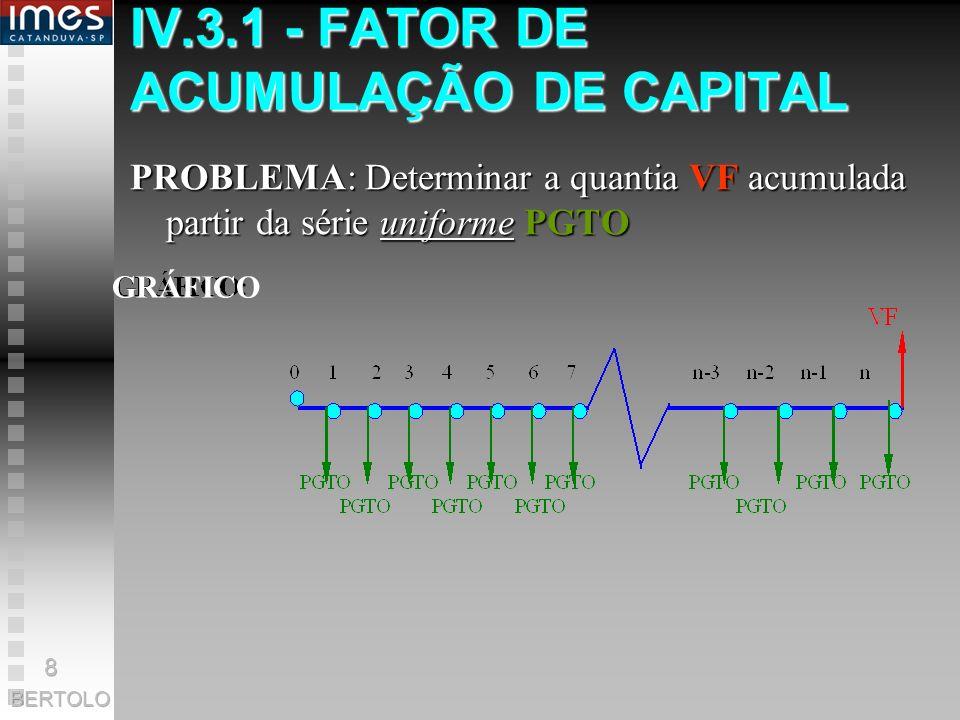 IV.3.1 - FATOR DE ACUMULAÇÃO DE CAPITAL