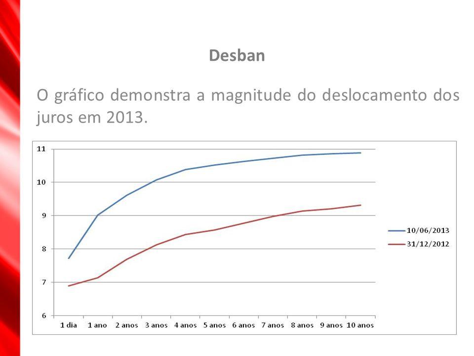 O gráfico demonstra a magnitude do deslocamento dos juros em 2013.
