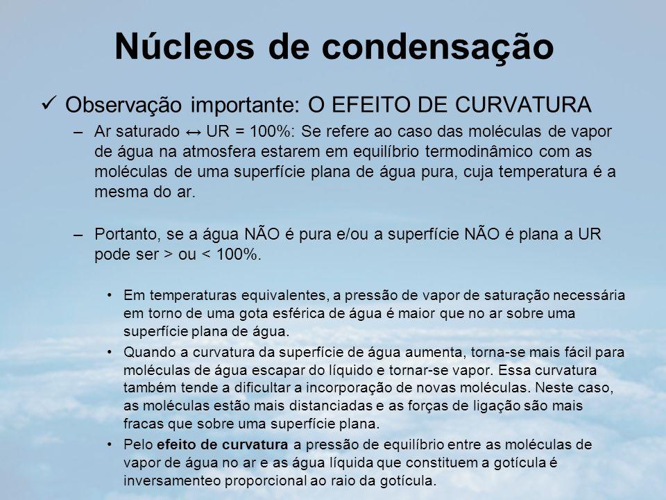 Núcleos de condensação