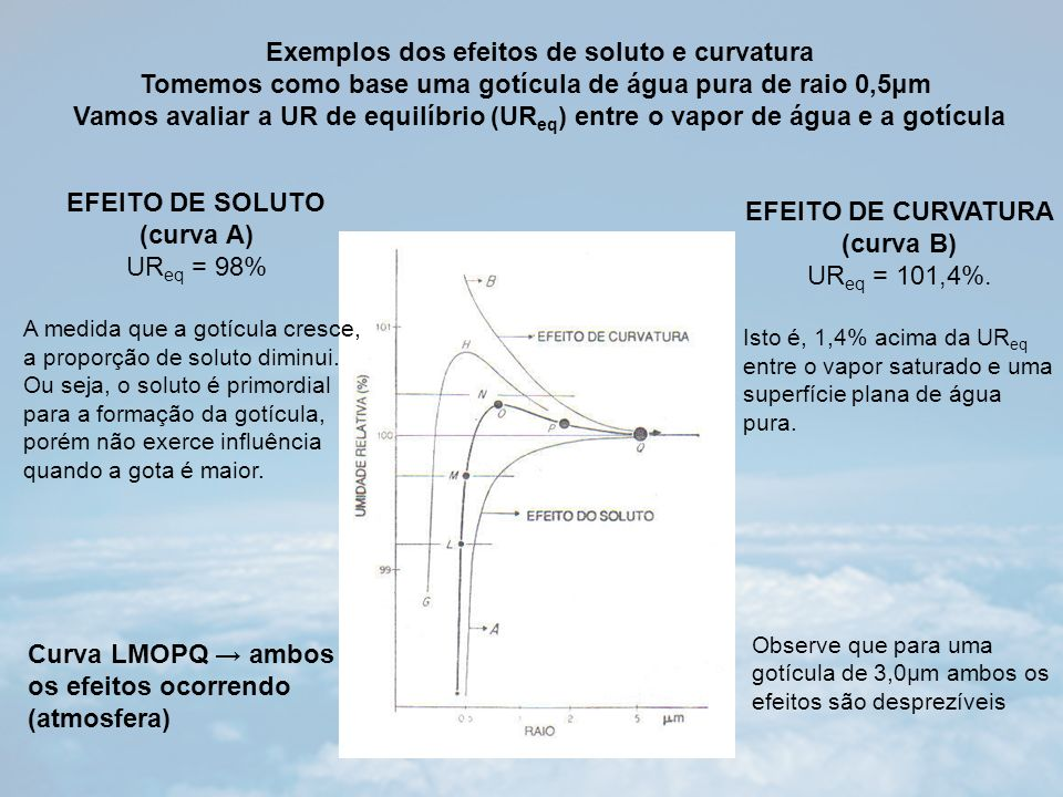 Curva LMOPQ → ambos os efeitos ocorrendo (atmosfera)