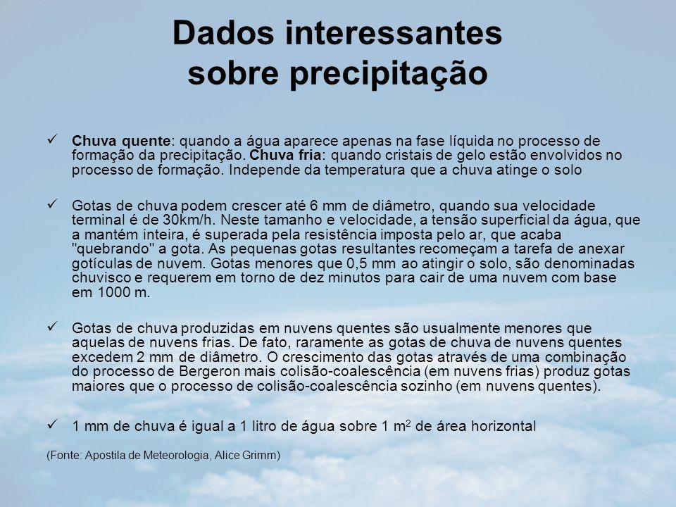 Dados interessantes sobre precipitação