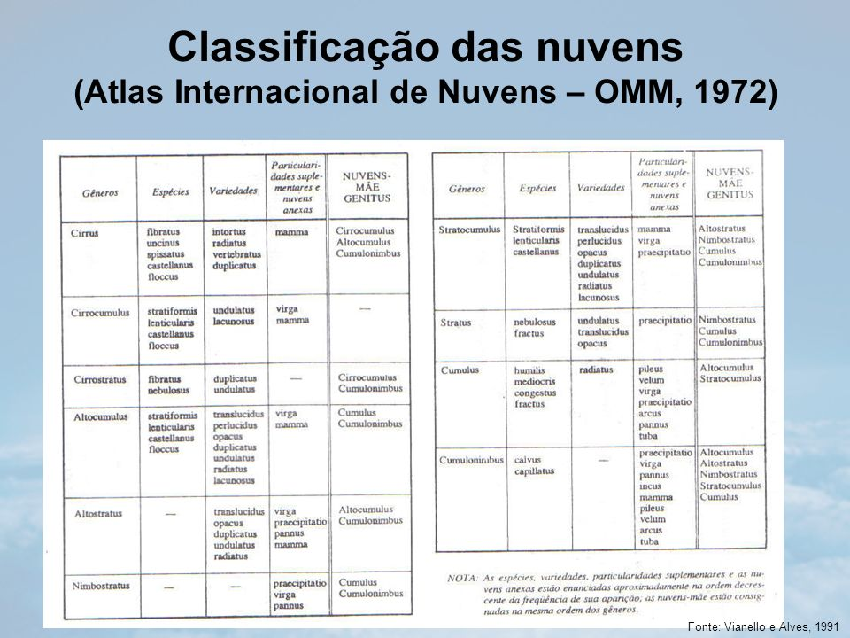 Classificação das nuvens (Atlas Internacional de Nuvens – OMM, 1972)