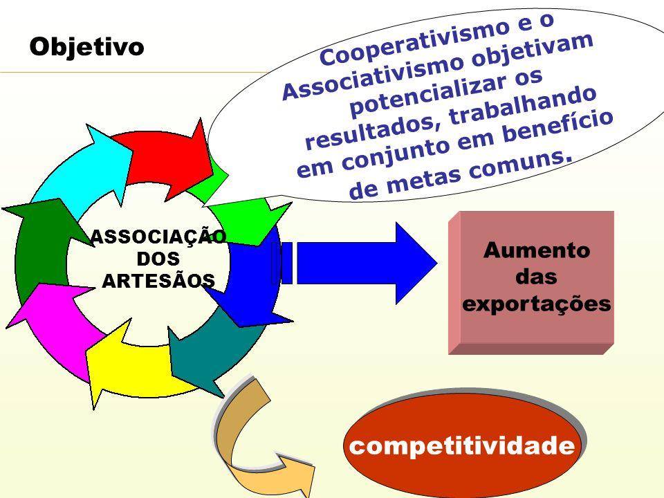 Cooperativismo e o Associativismo objetivam