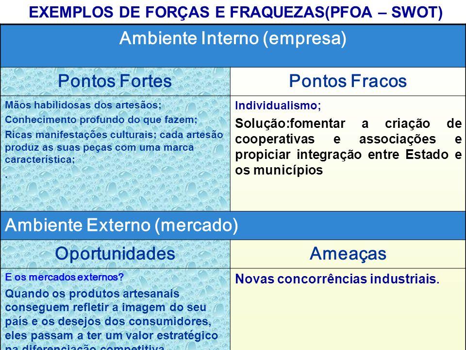 EXEMPLOS DE FORÇAS E FRAQUEZAS(PFOA – SWOT) Ambiente Interno (empresa)