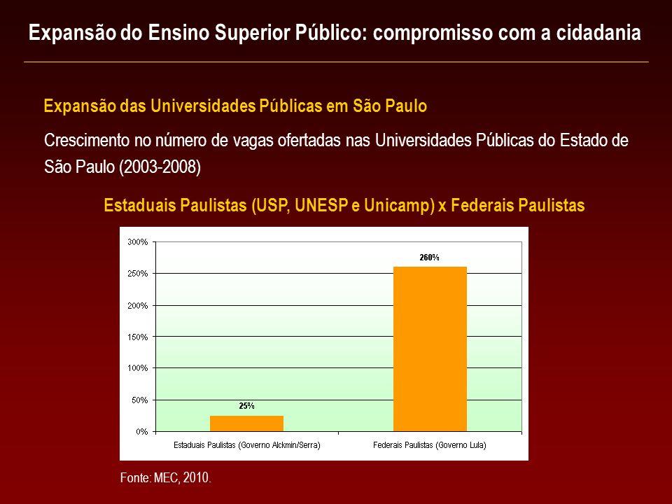 Estaduais Paulistas (USP, UNESP e Unicamp) x Federais Paulistas