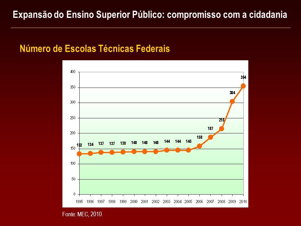 Expansão do Ensino Superior Público: compromisso com a cidadania