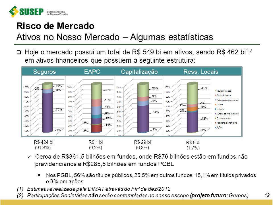 Risco de Mercado Ativos no Nosso Mercado – Algumas estatísticas