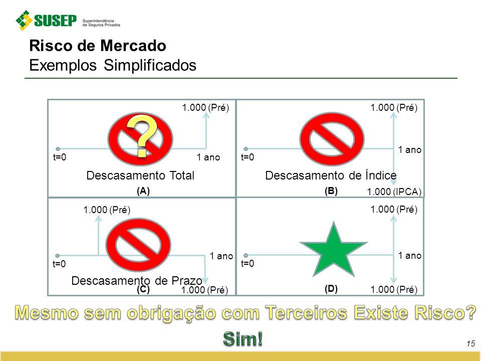 Risco de Mercado Exemplos Simplificados