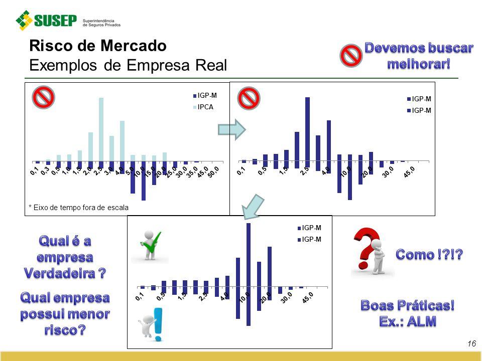 Risco de Mercado Exemplos de Empresa Real