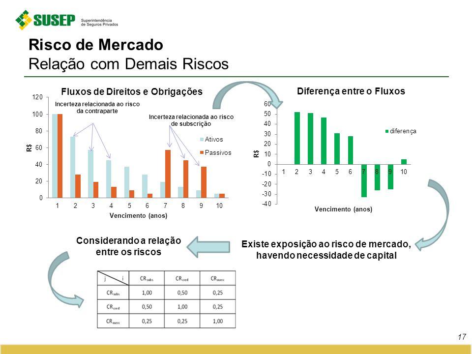 Risco de Mercado Relação com Demais Riscos