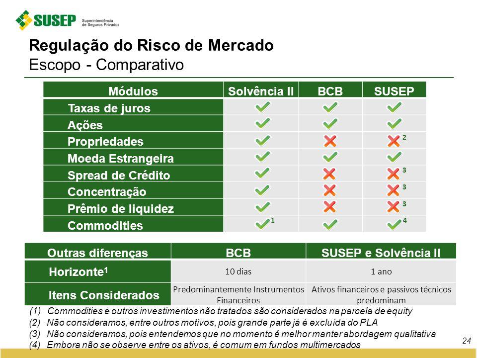 Regulação do Risco de Mercado Escopo - Comparativo