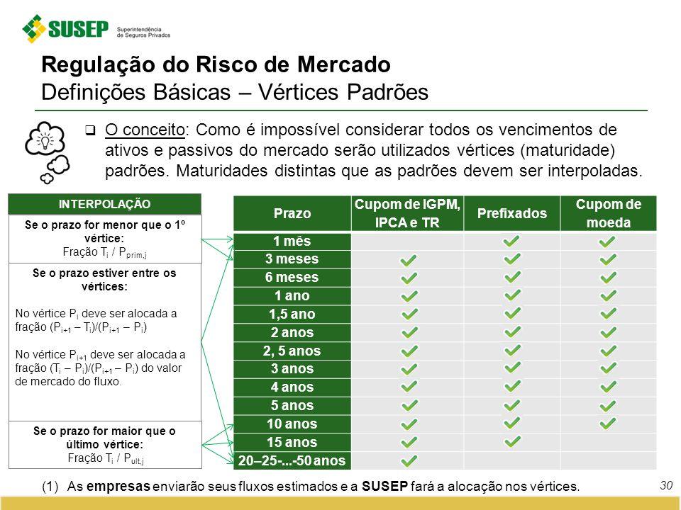 Regulação do Risco de Mercado Definições Básicas – Vértices Padrões