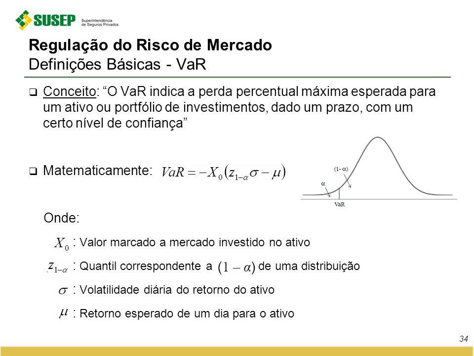 Regulação do Risco de Mercado Definições Básicas - VaR