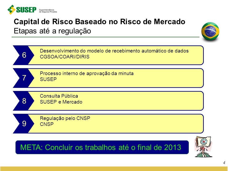 Capital de Risco Baseado no Risco de Mercado Etapas até a regulação
