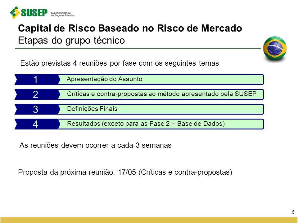 Capital de Risco Baseado no Risco de Mercado Etapas do grupo técnico