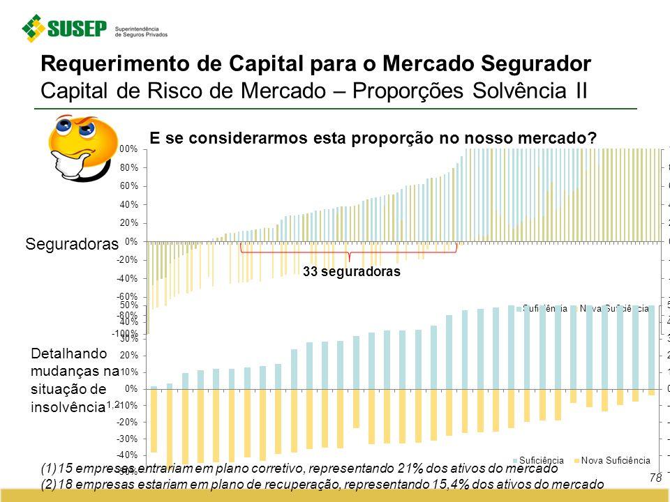 Requerimento de Capital para o Mercado Segurador Capital de Risco de Mercado – Proporções Solvência II