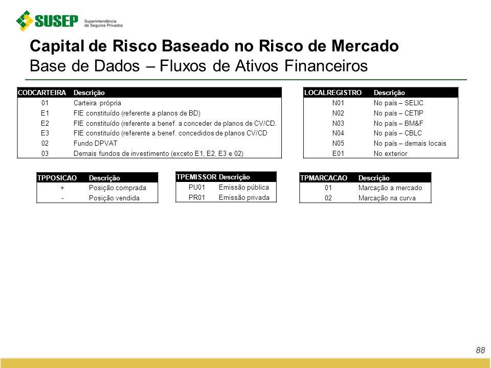Capital de Risco Baseado no Risco de Mercado Base de Dados – Fluxos de Ativos Financeiros