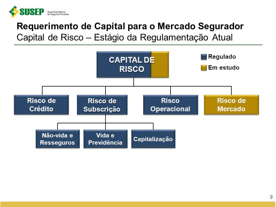 Requerimento de Capital para o Mercado Segurador Capital de Risco – Estágio da Regulamentação Atual