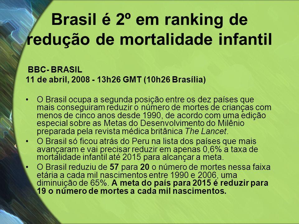 Brasil é 2º em ranking de redução de mortalidade infantil