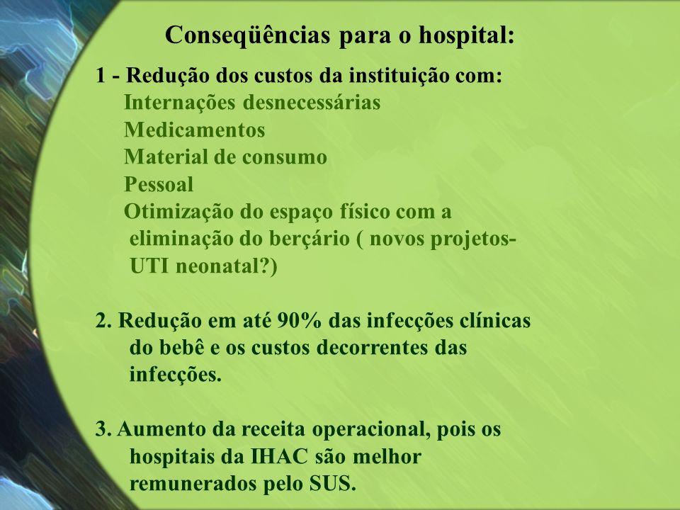 Conseqüências para o hospital: