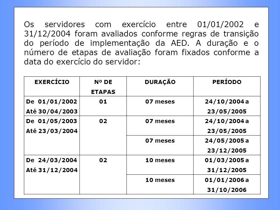 Os servidores com exercício entre 01/01/2002 e 31/12/2004 foram avaliados conforme regras de transição do período de implementação da AED. A duração e o número de etapas de avaliação foram fixados conforme a data do exercício do servidor: