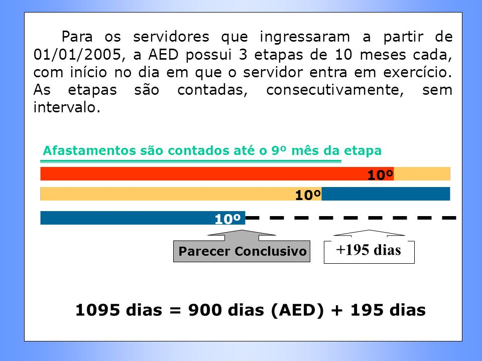 +195 dias 1095 dias = 900 dias (AED) + 195 dias