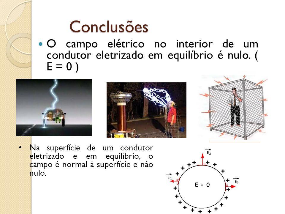Conclusões O campo elétrico no interior de um condutor eletrizado em equilíbrio é nulo. ( E = 0 )
