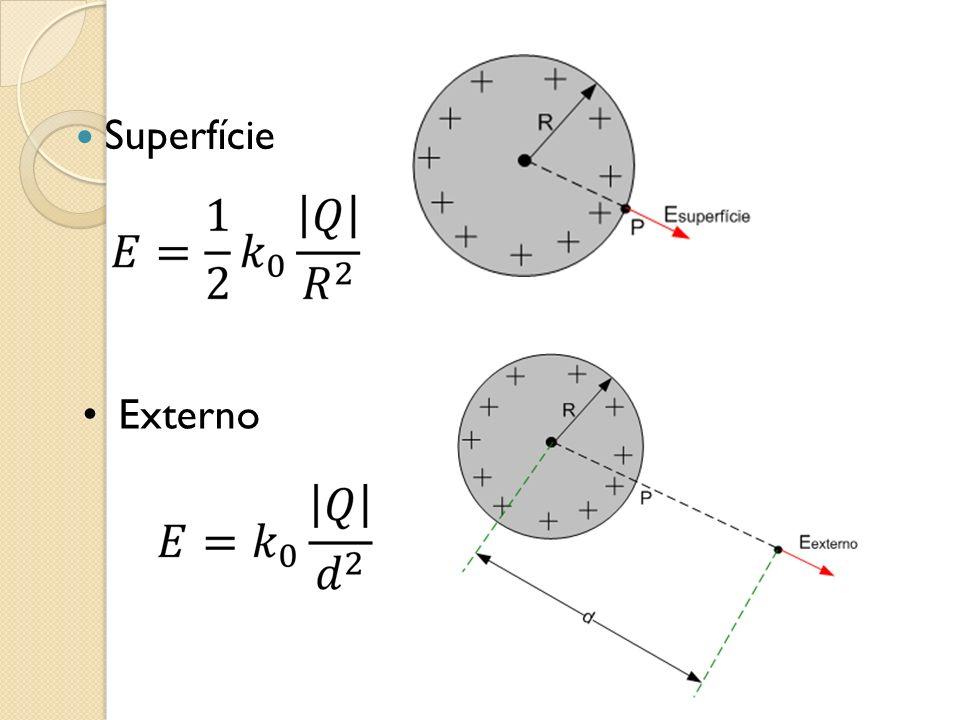 Superfície Externo