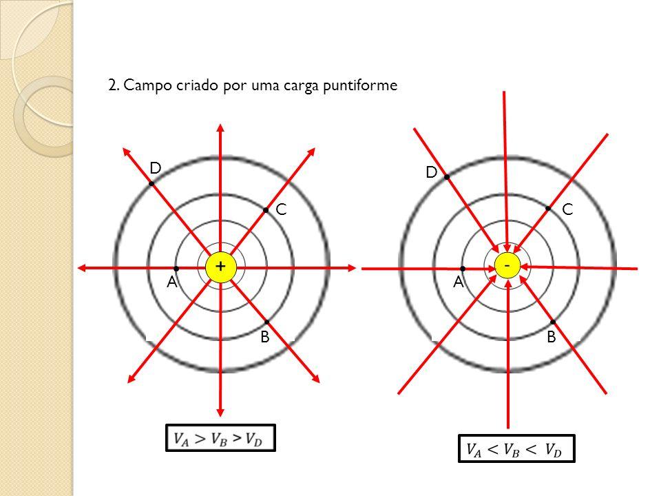2. Campo criado por uma carga puntiforme