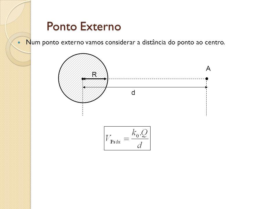 Ponto Externo Num ponto externo vamos considerar a distância do ponto ao centro. A R d