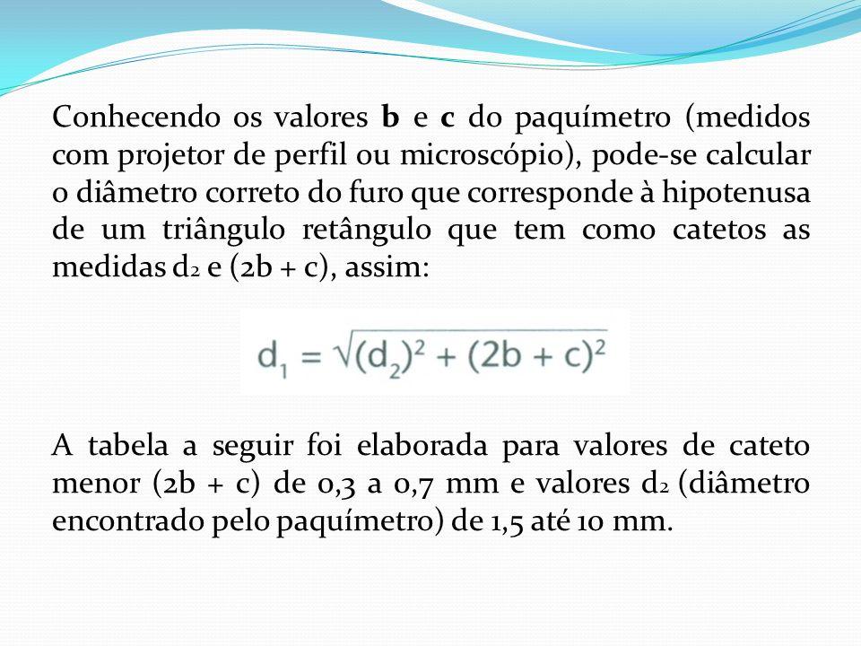 Conhecendo os valores b e c do paquímetro (medidos com projetor de perfil ou microscópio), pode-se calcular o diâmetro correto do furo que corresponde à hipotenusa de um triângulo retângulo que tem como catetos as medidas d2 e (2b + c), assim: A tabela a seguir foi elaborada para valores de cateto menor (2b + c) de 0,3 a 0,7 mm e valores d2 (diâmetro encontrado pelo paquímetro) de 1,5 até 10 mm.