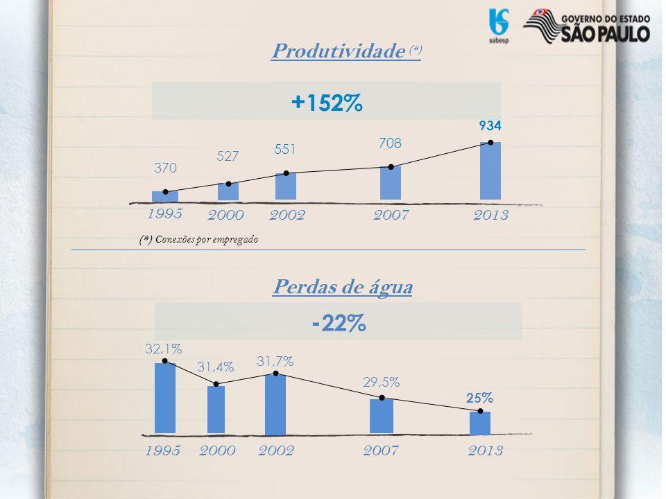 +152% -22% Produtividade (*) Perdas de água 2002 2007 2013 1995 2000
