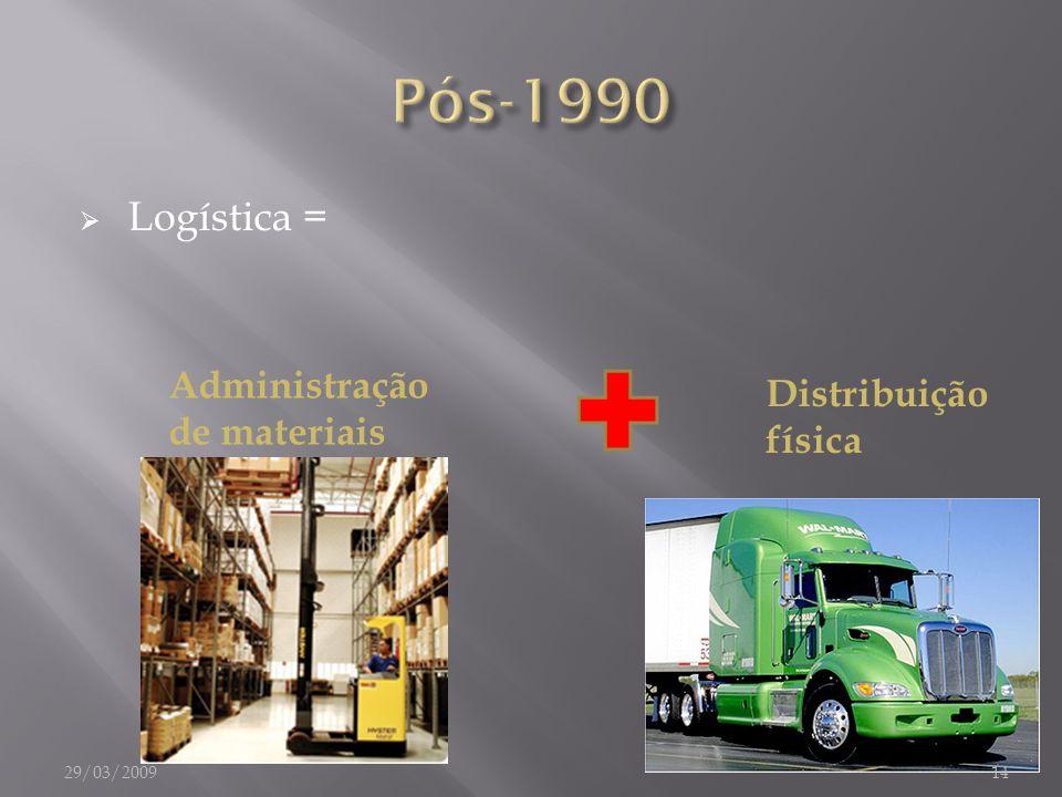 Pós-1990 Logística = Administração de materiais Distribuição física