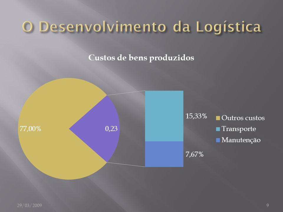 O Desenvolvimento da Logística