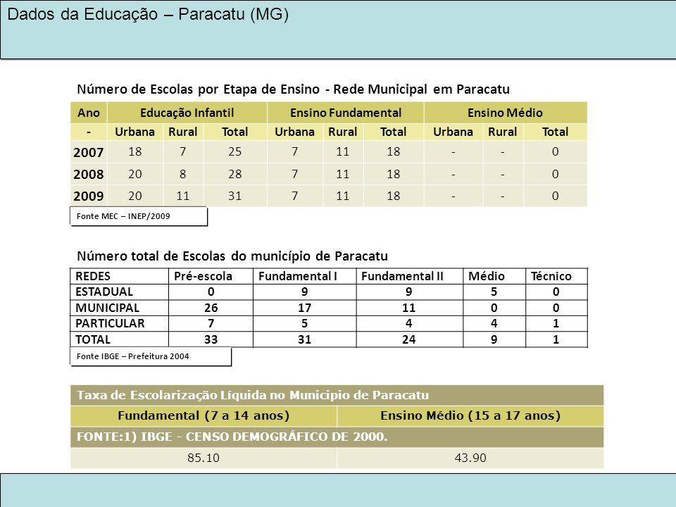 Número de Escolas por Etapa de Ensino - Rede Municipal em Paracatu
