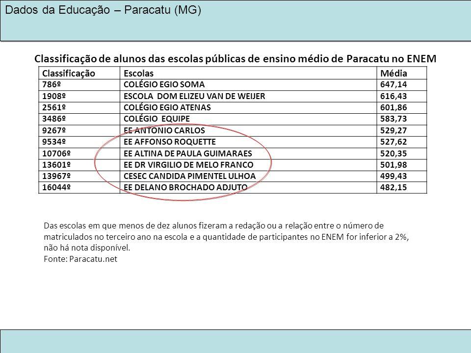 Classificação de alunos das escolas públicas de ensino médio de Paracatu no ENEM