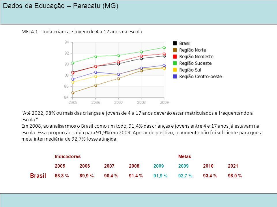 Brasil META 1 - Toda criança e jovem de 4 a 17 anos na escola