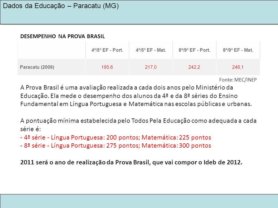 DESEMPENHO NA PROVA BRASIL