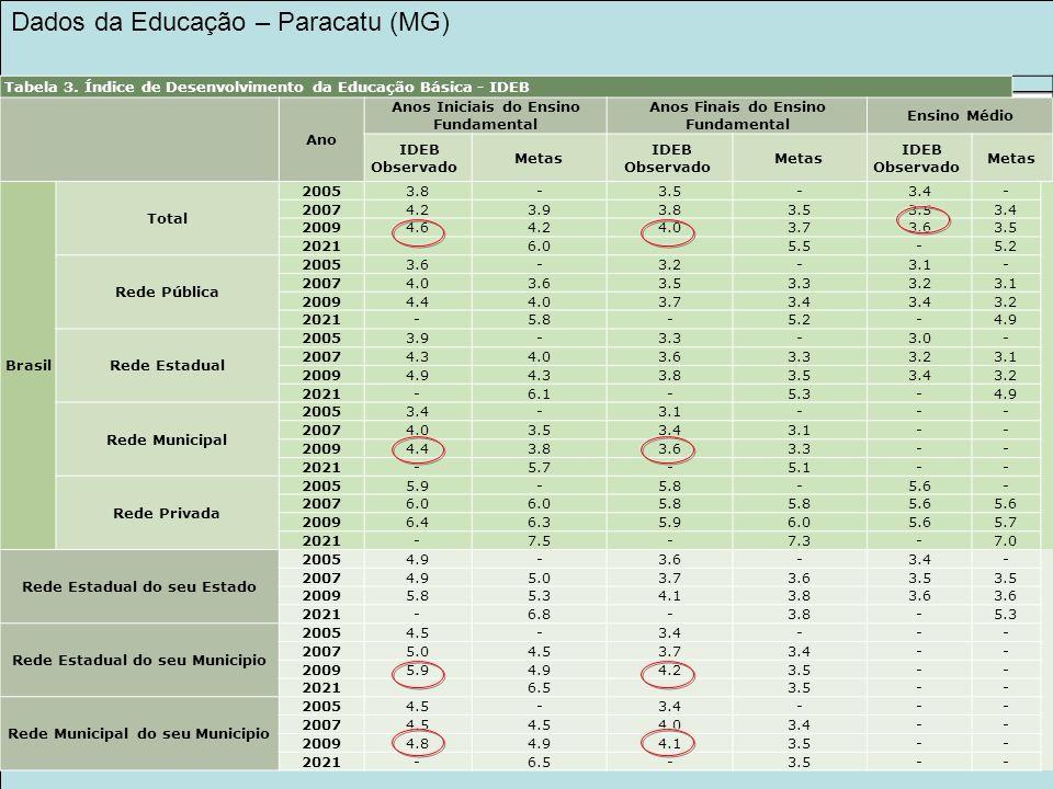 Tabela 3. Índice de Desenvolvimento da Educação Básica - IDEB Ano