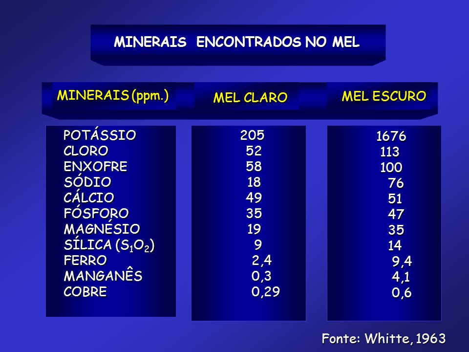 MINERAIS ENCONTRADOS NO MEL