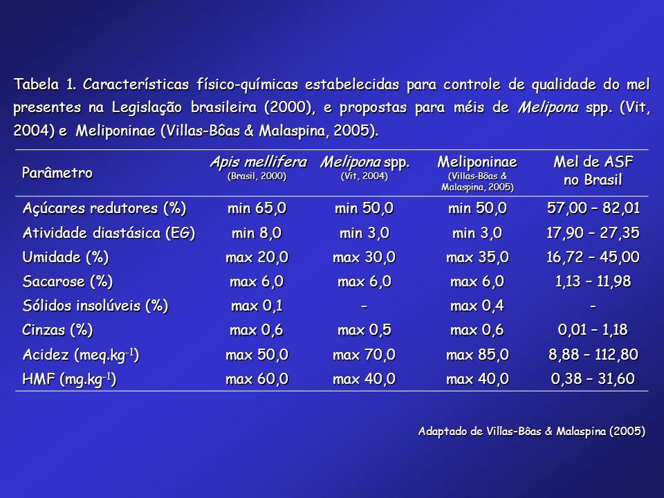 Açúcares redutores (%) min 65,0 min 50,0 57,00 – 82,01