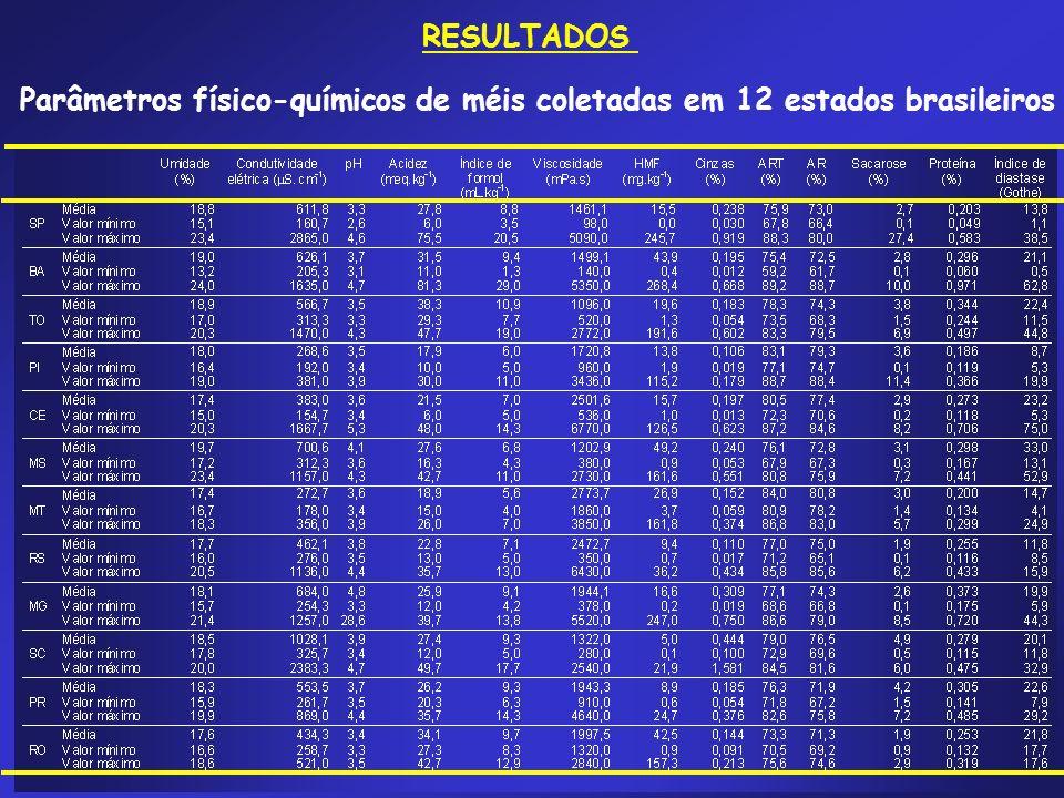 Parâmetros físico-químicos de méis coletadas em 12 estados brasileiros